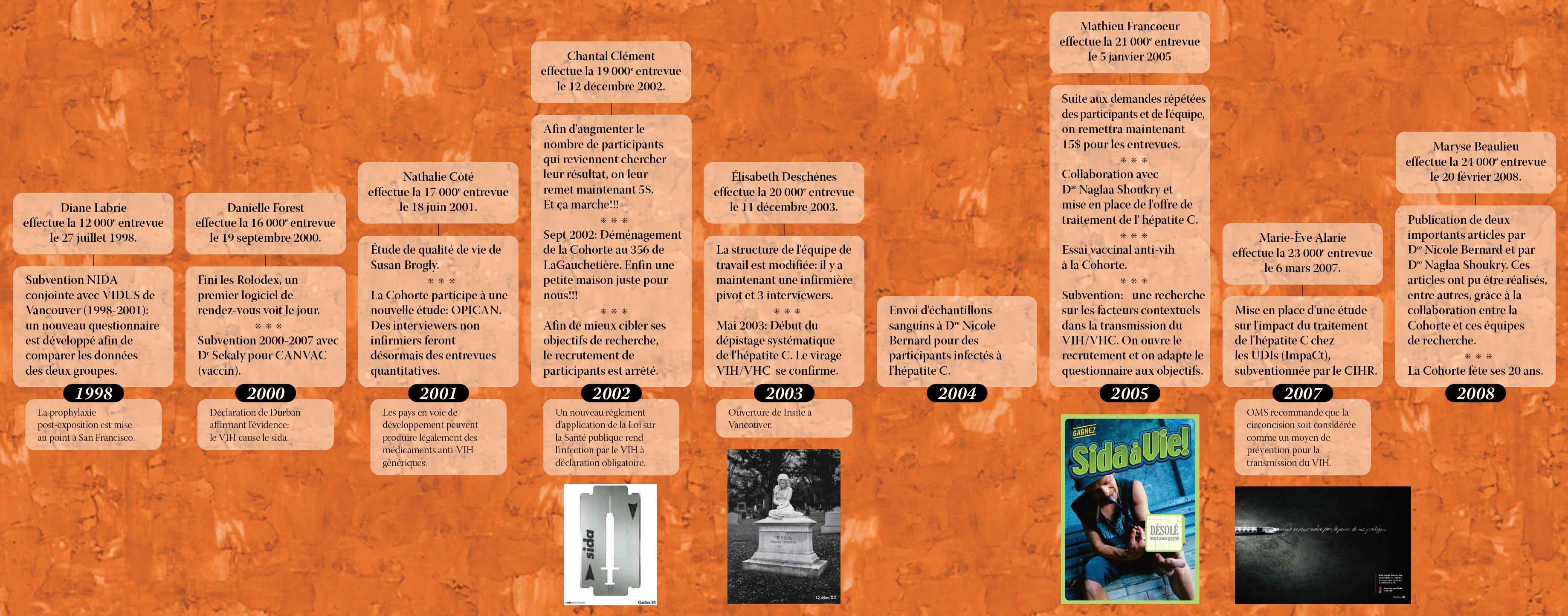 infographie-ligne-du-temps-cohorte-hepco