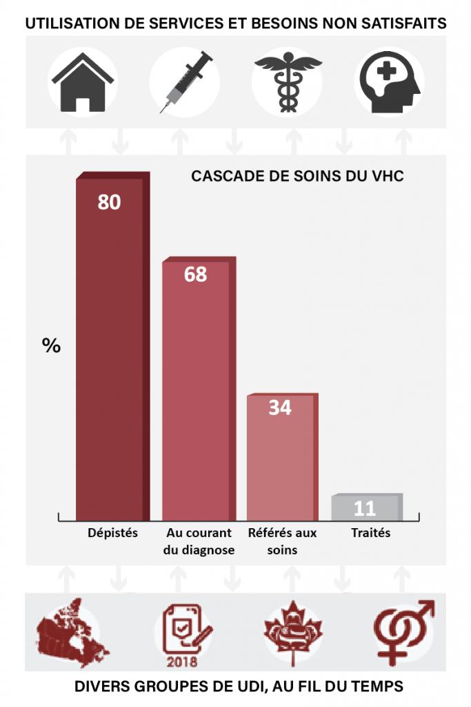diagramme-a-barres-cascade-de-soins-vccc