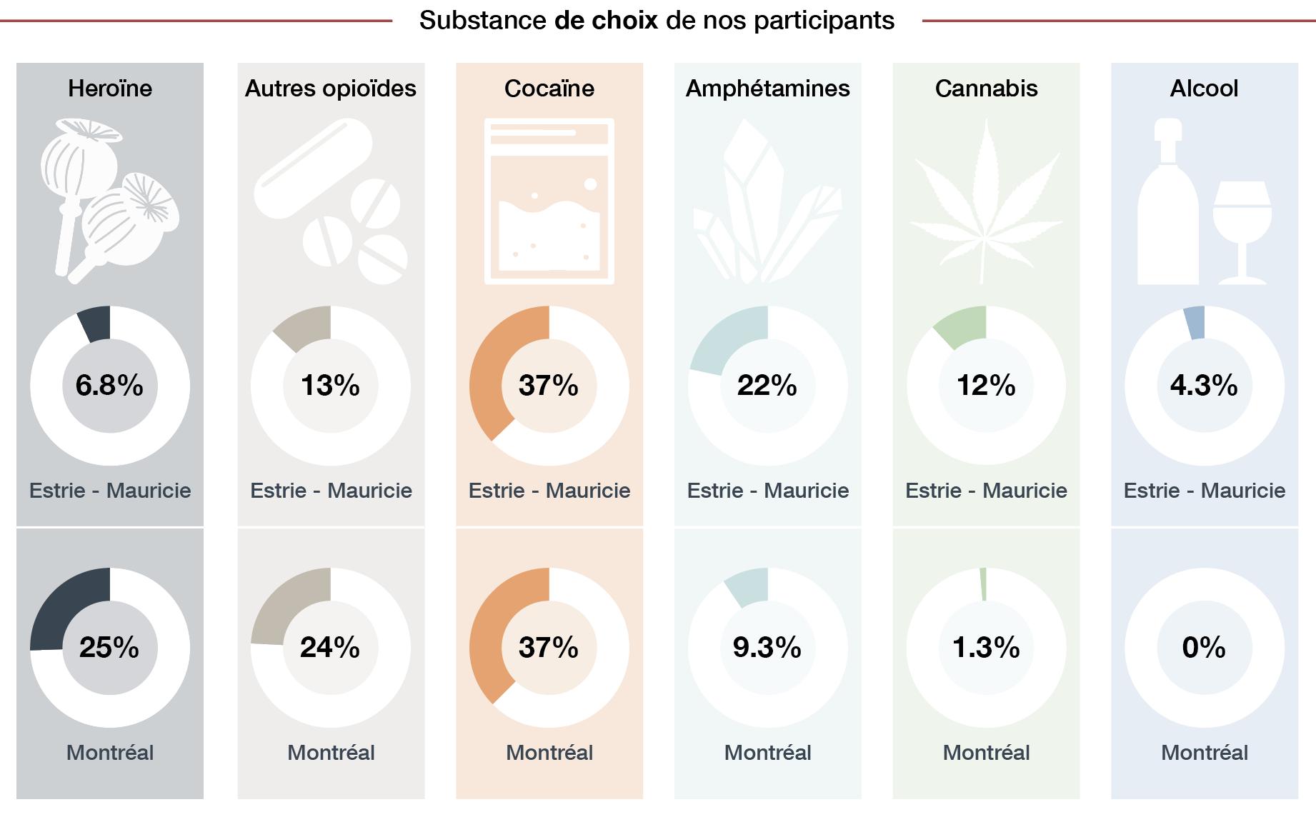 diagrammes-circulaires-substances-de-choix-de-nos-participants